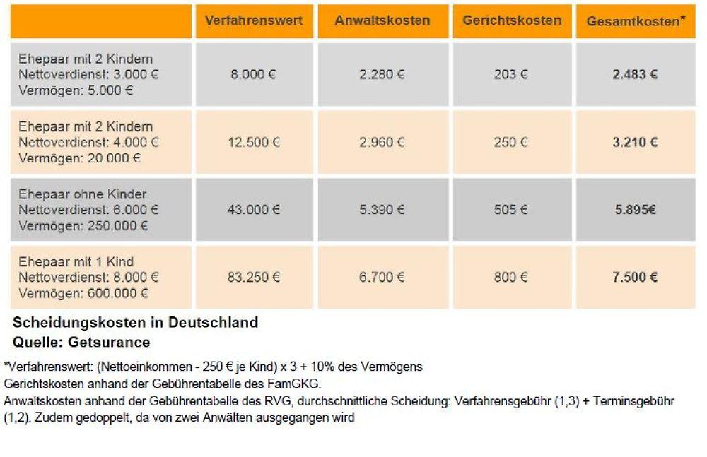 gerichtskosten scheidung berechnen gerichtskosten bei. Black Bedroom Furniture Sets. Home Design Ideas