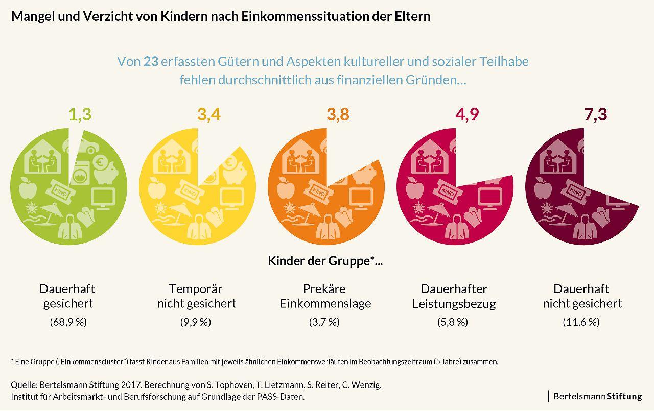 Jedes fünfte Kind lebt in Deutschland längere Zeit in Armut