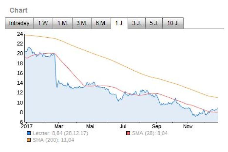 Der größter Verlierer ist aber Nordex. Die Aktien büßten innerhalb eines Jahres 57 Prozent an Wert ein. (VWD)