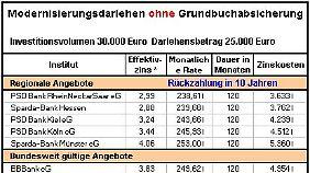 Bankdarlehen ohne Grundbuchabsicherung.