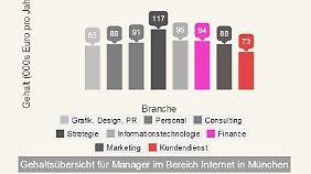Zum Beispiel München: Im Bereich Strategie können Manager am meisten für sich herausholen.