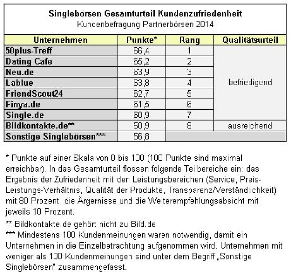 singlebörse ab 50 test partnervermittlungen 2015